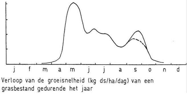 140314 Verloop-groeisnelheid-gras