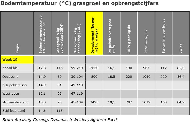 140509 bodem-gras-opbrengst