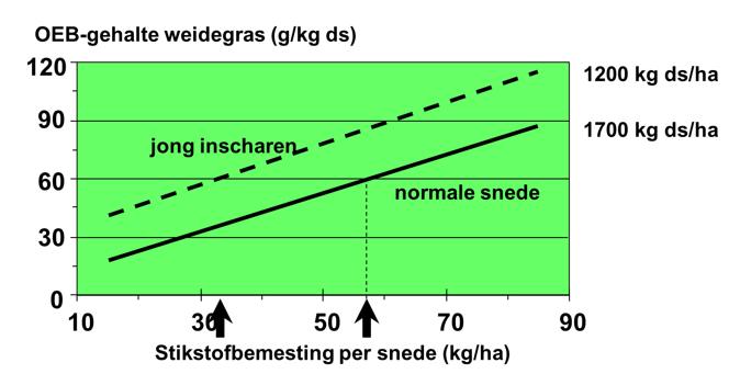 20160520 stikstofbemesting