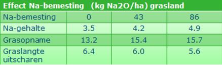 20160715 Natriumbemesting